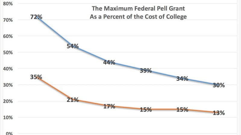 Pell Grants Are The Cornerstone Of Our National Commitment To Make Higher Education Accessible And Affordable More Than 8 Million Students Who Lack