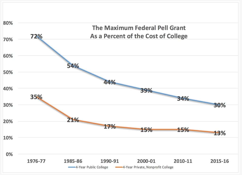 Purchasing Power of Federal Pell Grants has Dropped to its Lowest Level Ever